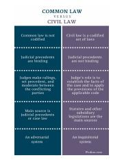Difference-Between-Common-Law-and-Civil-Law-infographic.jpg