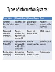 Types of Information Systems.pptx