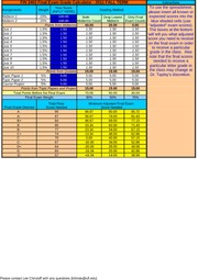 FIN 3403 - New Final Exam Grade Calculator - Fall 2011