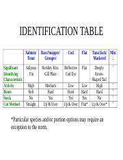 Fish- ID Table.doc