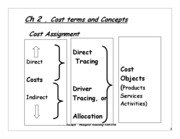 Ch 2 ADM2341A Cost Concepts