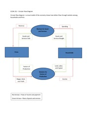 ECON 252 Circular Flow Diagram