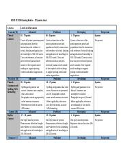 EDCE 512 Discussion Board Rubric - 125 pts.docx