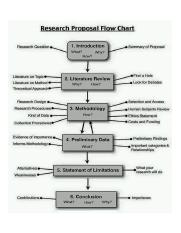 RESEARCH PRO FLOW CHART.jpg
