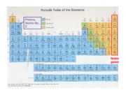 Ch_1-1_Periodic_Table_Info