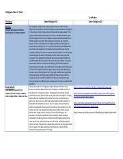 Religions Chart Template.docx