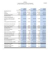vertical analysis of income statement FINAL