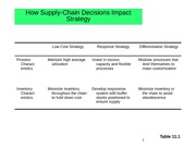 How Supply-Chain Decisions Impact Strategy