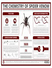 Chemistry-of-Spider-Venom