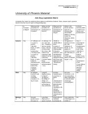 cja354 r4 antidrug legislation matrix University of phoenix material anti-drug legislation matrix complete the matrix by selecting three states to add below federal then, answer each question listed in the first row for each corresponding law.
