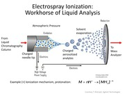 Lec 21-Mass Spectrometry