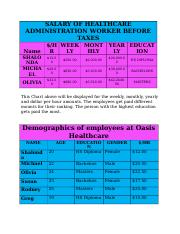 SALARY OF HEALTHCARE ADMINISTRATION WORKER BEFORE TAXES