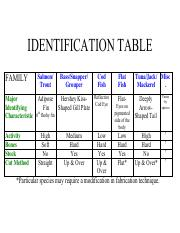 IDENTIFICATION TABLE.pdf