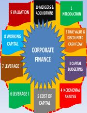 1-Corporate Finance introduction