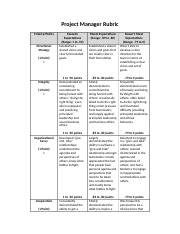 HA 604Project Manager Rubric W7.docx
