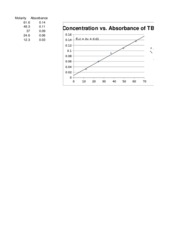 CONCENTRATION VS. ABSORBANCE OF TB @ 618NM