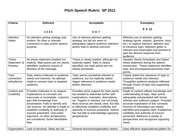 Pitch Speech Rubric