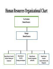 Human Resources Organizational Chart - Human Resources ...
