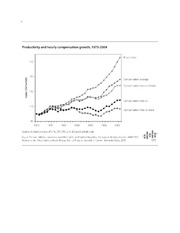 Productivity and hourly compensation growth, 1973-2004