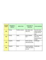 GLG103 LAB 03 - Sedimentary Rocks Worksheet.doc
