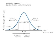 Ch 5 Normal Curve