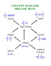 Concept Maps For Organic Reactions
