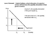 Supply and Demand Comparative Statics