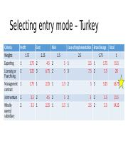 Selecting entry mode – Turkey