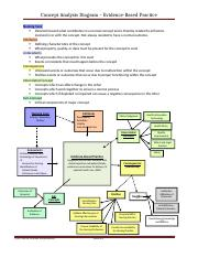 Concept Analysis Diagram - Evidence Based Practice 1137 level 3.docx