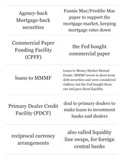 Credit Market Actions flashcards