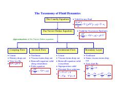 Taxonomy_of_fluid_mechanics