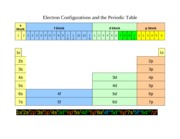 ElectronConfigurations&PeriodicTable