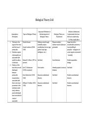Biological Theory Grid (1).docx