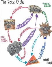 Earth scie ivy tech community college of indiana course hero 1 pages rock cycle diagram 2018pdf ccuart Image collections