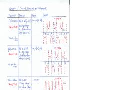 MATH Sect. 4.4 Graphs of Sec-Csc-Cot.pdf