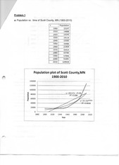 Population vs time of Scott County Assignment