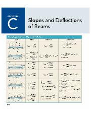 Deflections and slopes of beams pdf to word