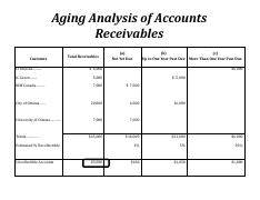 Accounts Receivable-additional I-Solutions