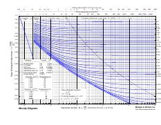Moody Diagram W Helpful Vd For Water At 20cv In Ms D In Cm 006