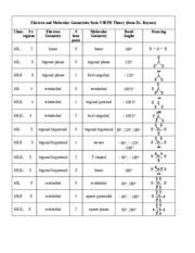 Vsepr Electron And Molecular Geometries From Theory Dr Raynor Cl Eregions Ab2 Ab3 Ab2e Ab4 Ab3e Ab2e2 Ab5 Ab4e 2 3 4