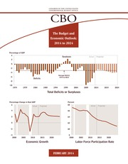The Budget and Economic Outlook - 2014 to 2024