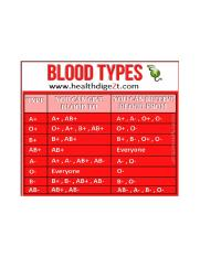 blood donation chart.png