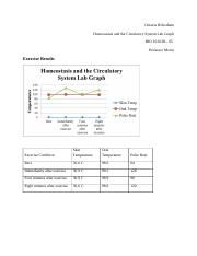 Octavia Robotham Homeostasis and the Circulatory System Lab Graph