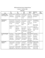 Assessment 2 - Group Business report marking rubric(2).docx