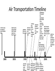 Air Transportation Timeline  template