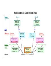 Stoichiometric_Conversion_Map.doc