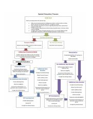 special-education-process-flow-chart.jpg