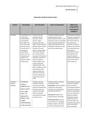 SCI 201 Week 1 Learning Team Assignment Alternative Medical Systems Chart.doc