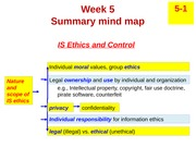 lecture mind map - w5 Information Systems Ethics and Control-1