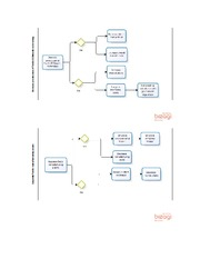 Decision Trees for Ford